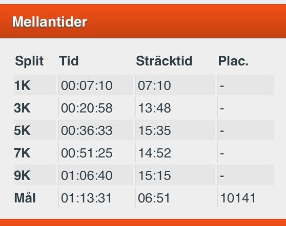 midnattsloppet_2013_resultat